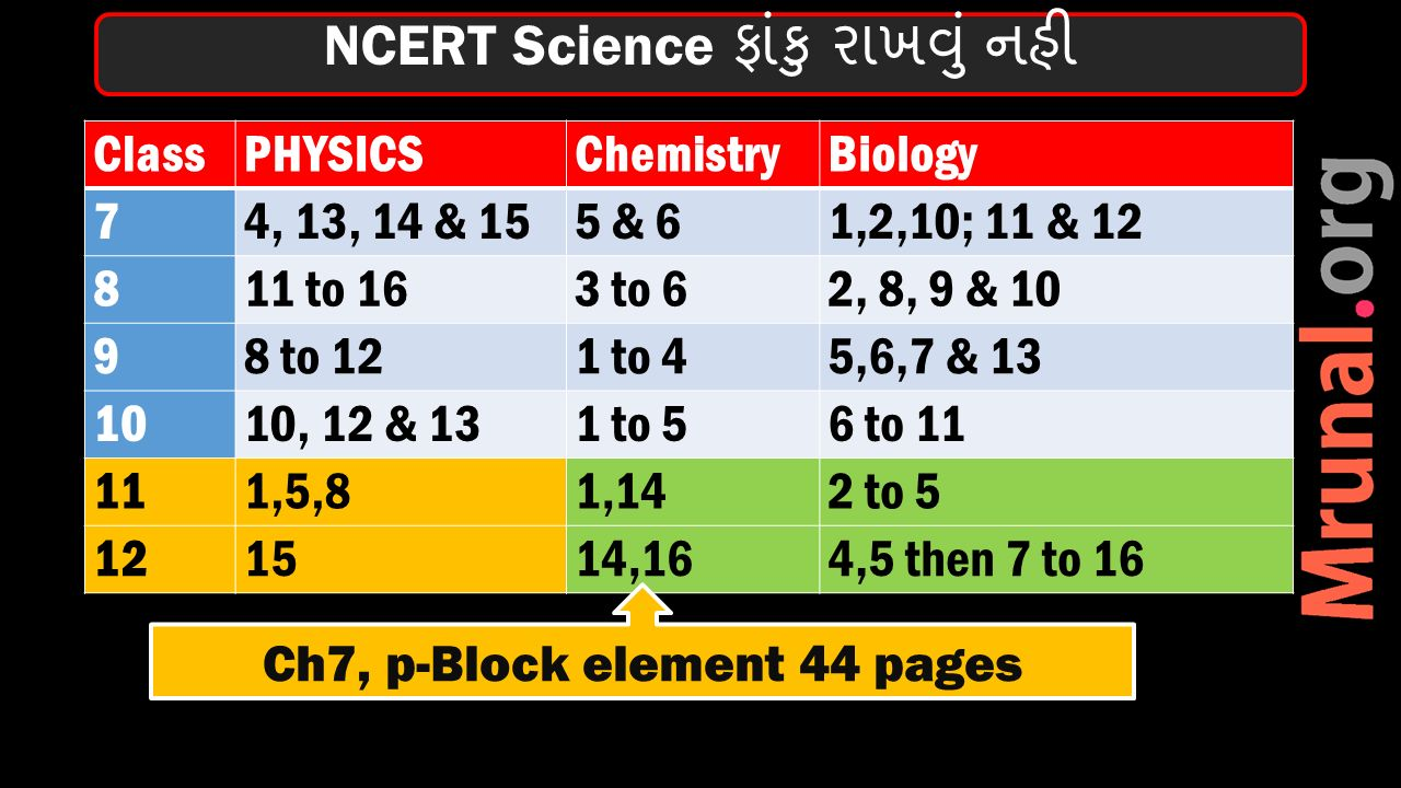 ClassPHYSICSChemistryBiology 74, 13, 14 & 155 & 61,2,10; 11 & 12 811 to 163 to 62, 8, 9 & 10 98 to 121 to 45,6,7 & 13 1010, 12 & 131 to 56 to 11 111,5,81,142 to 5 121514,164,5 then 7 to 16 NCERT Science ફાંકુ રાખવું નહી Ch7, p-Block element 44 pages