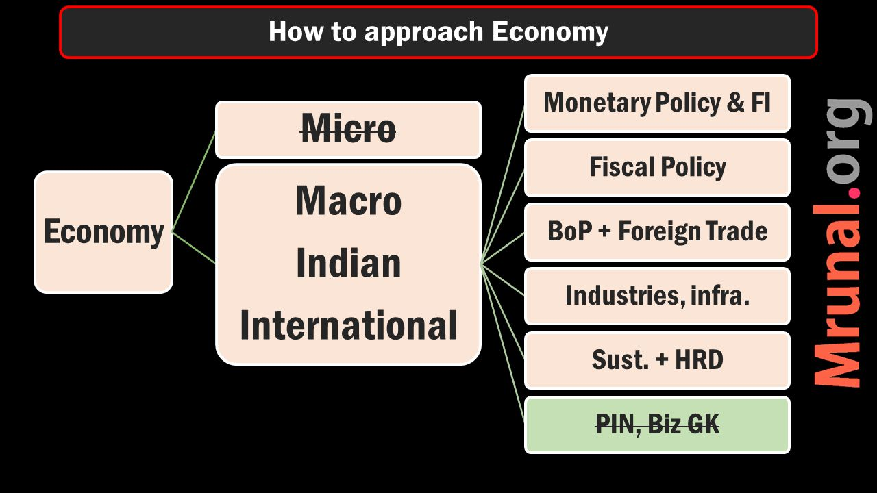 Economy Micro Macro Indian International Monetary Policy & FIFiscal PolicyBoP + Foreign TradeIndustries, infra.Sust.