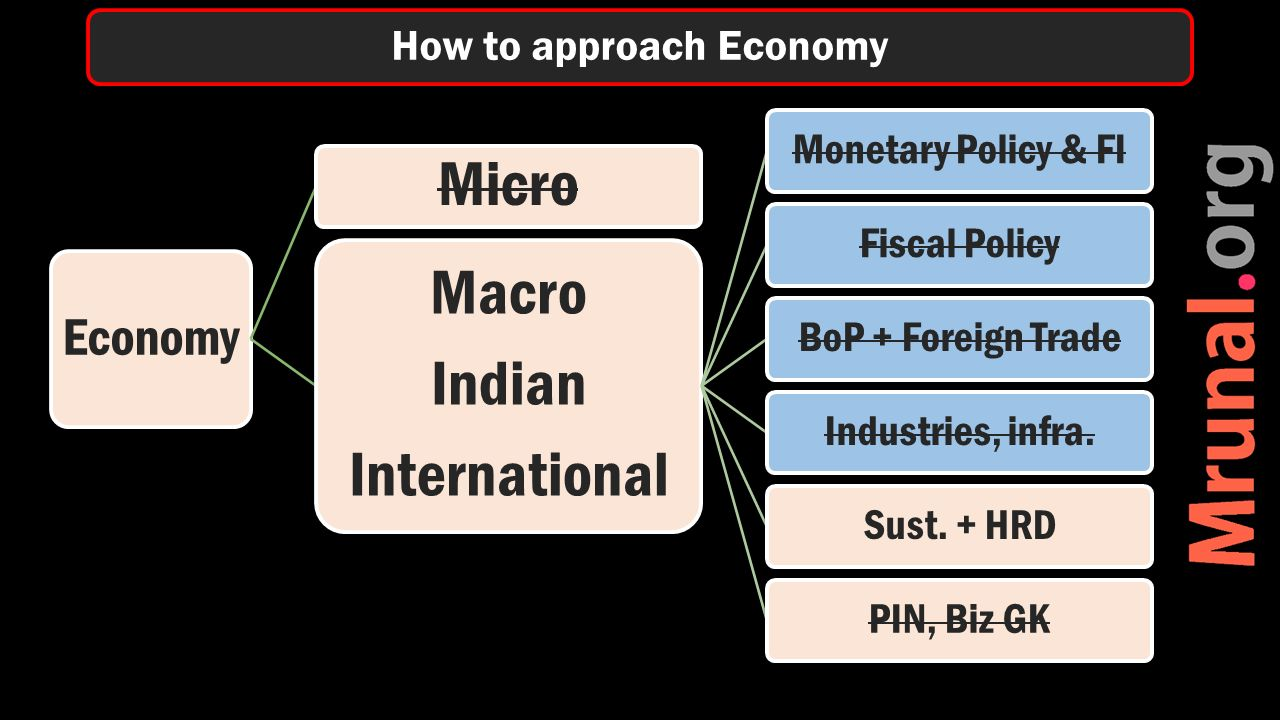 Micro Macro Indian International Monetary Policy & FIFiscal PolicyBoP + Foreign TradeIndustries, infra.Sust.