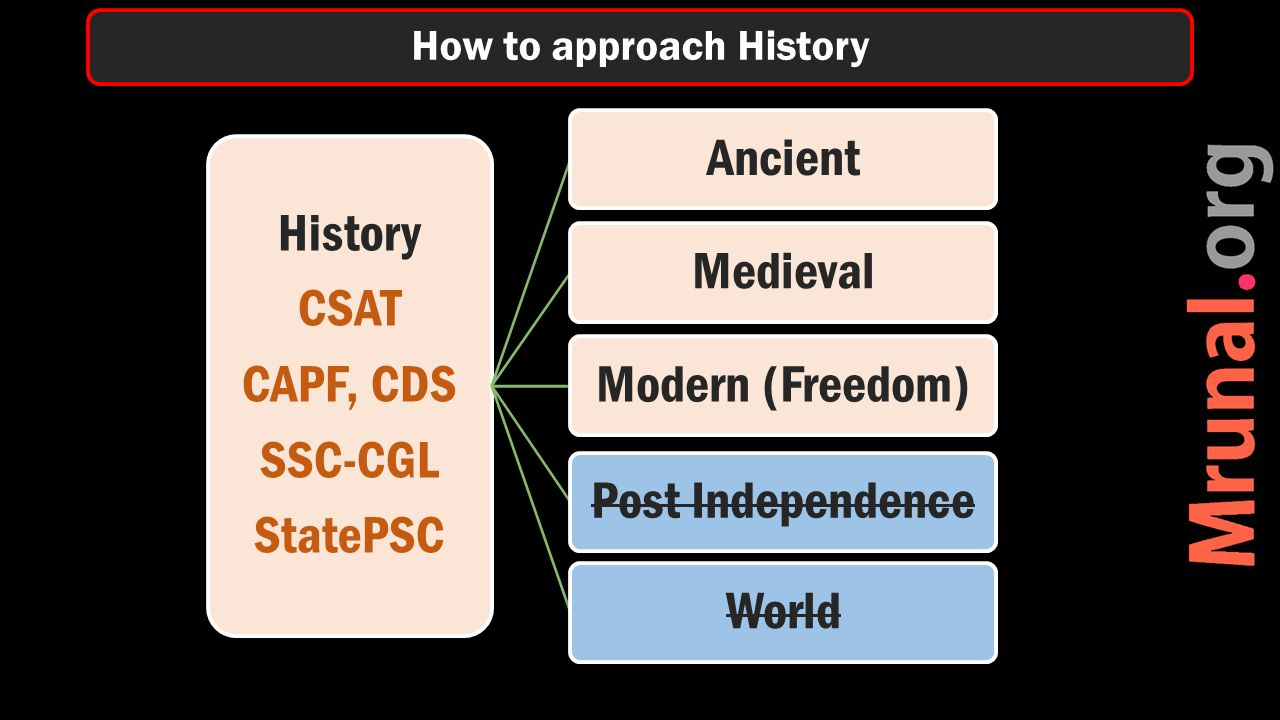 History CSAT CAPF, CDS SSC-CGL StatePSC AncientMedievalModern (Freedom)Post IndependenceWorld How to approach History