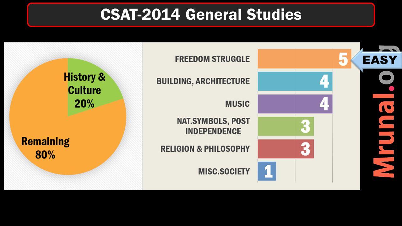 CSAT-2014 General Studies EASY
