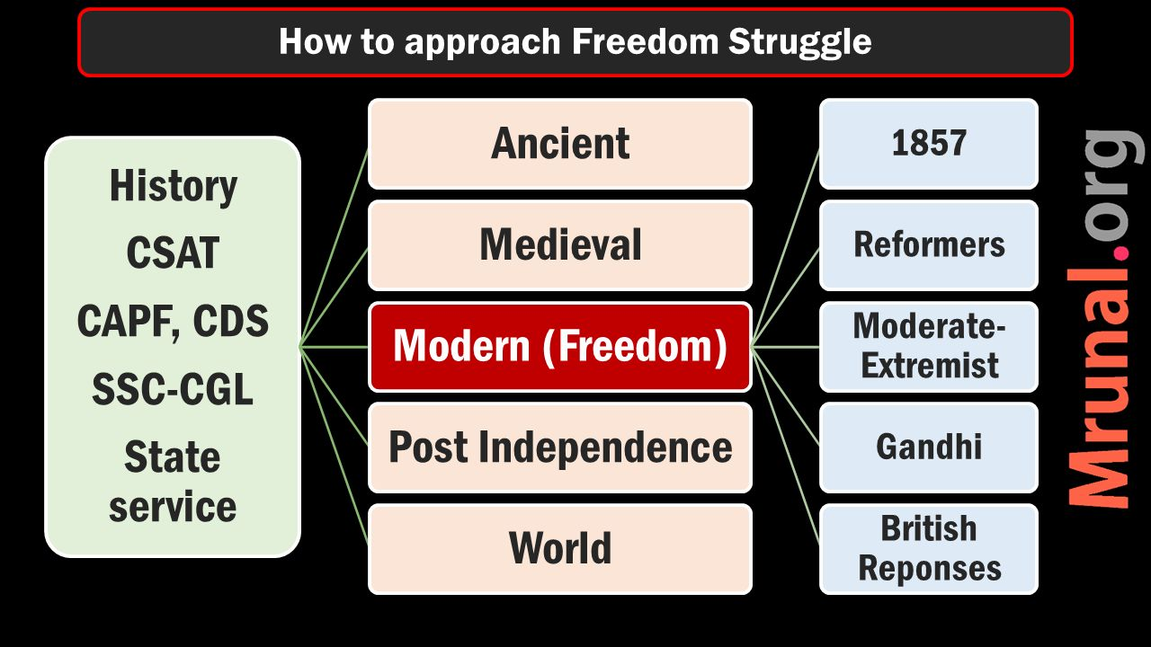 History CSAT CAPF, CDS SSC-CGL State service AncientMedievalModern (Freedom) 1857Reformers Moderate- Extremist Gandhi British Reponses Post IndependenceWorld How to approach Freedom Struggle
