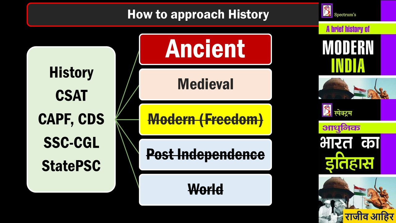 History CSAT CAPF, CDS SSC-CGL StatePSC Ancient MedievalModern (Freedom)Post IndependenceWorld How to approach History