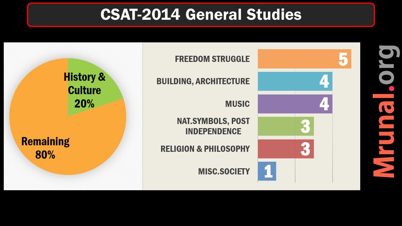 CSAT-2014 General Studies