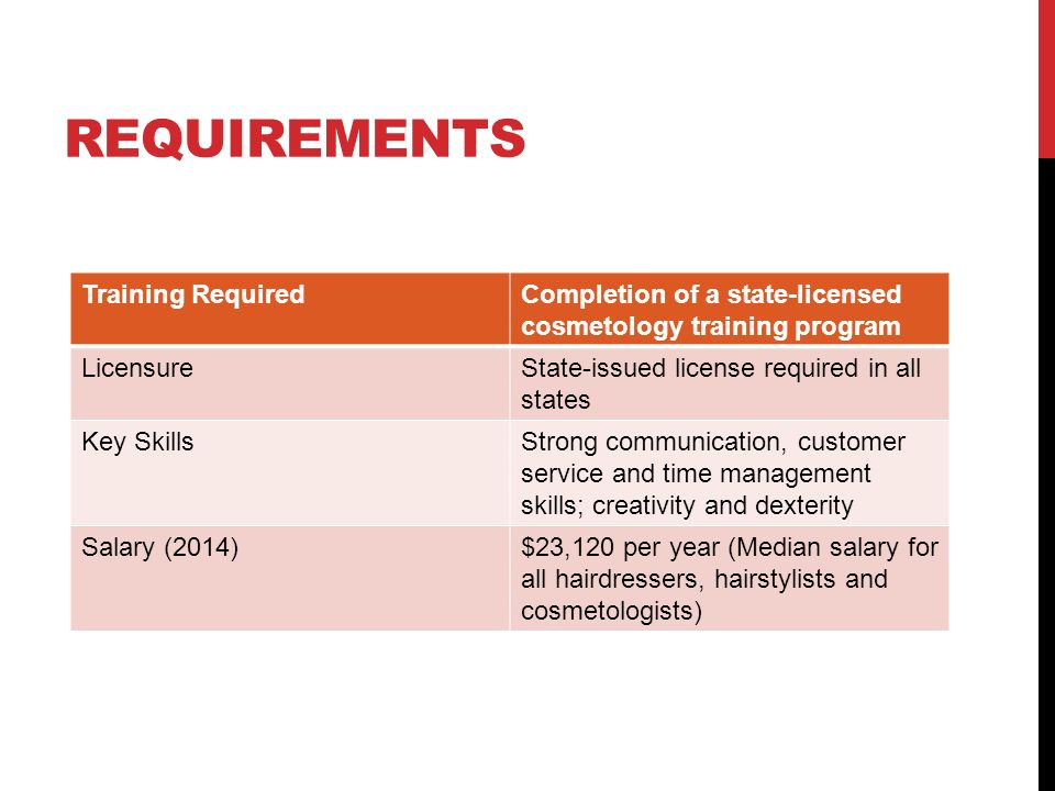 REQUIREMENTS Training RequiredCompletion of a state-licensed cosmetology training program LicensureState-issued license required in all states Key SkillsStrong communication, customer service and time management skills; creativity and dexterity Salary (2014)$23,120 per year (Median salary for all hairdressers, hairstylists and cosmetologists)