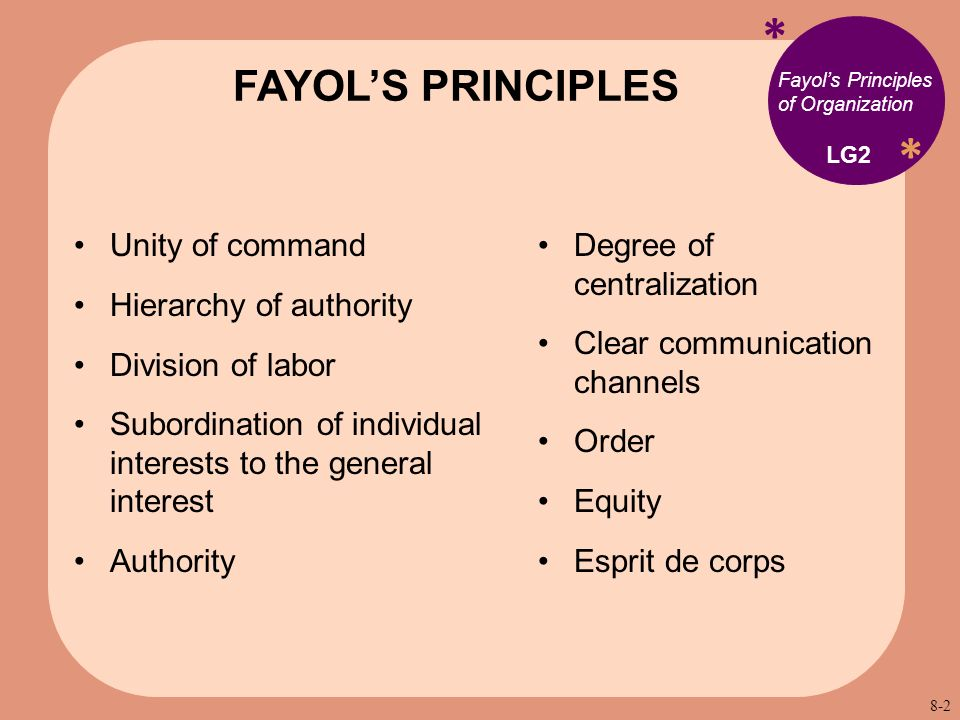 * * Fayol's Principles of Organization Unity of command Hierarchy of authority Division of labor Subordination of individual interests to the general interest Authority FAYOL'S PRINCIPLES LG2 Degree of centralization Clear communication channels Order Equity Esprit de corps 8-2