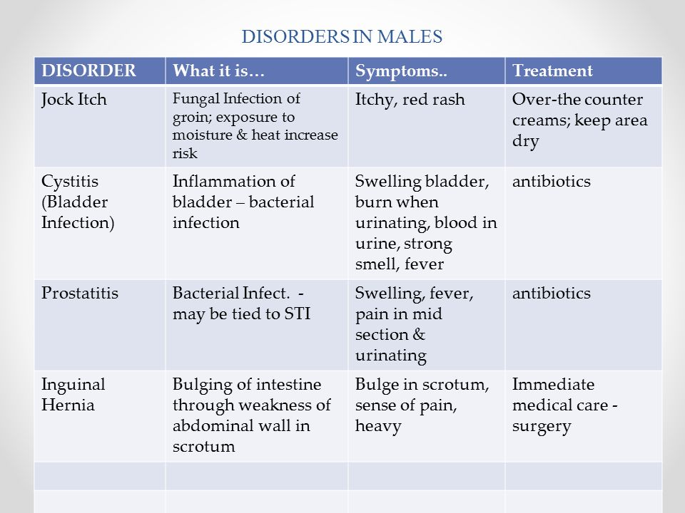 DISORDERS IN MALES DISORDERWhat it is…Symptoms..Treatment Jock Itch Fungal Infection of groin; exposure to moisture & heat increase risk Itchy, red rashOver-the counter creams; keep area dry Cystitis (Bladder Infection) Inflammation of bladder – bacterial infection Swelling bladder, burn when urinating, blood in urine, strong smell, fever antibiotics ProstatitisBacterial Infect.