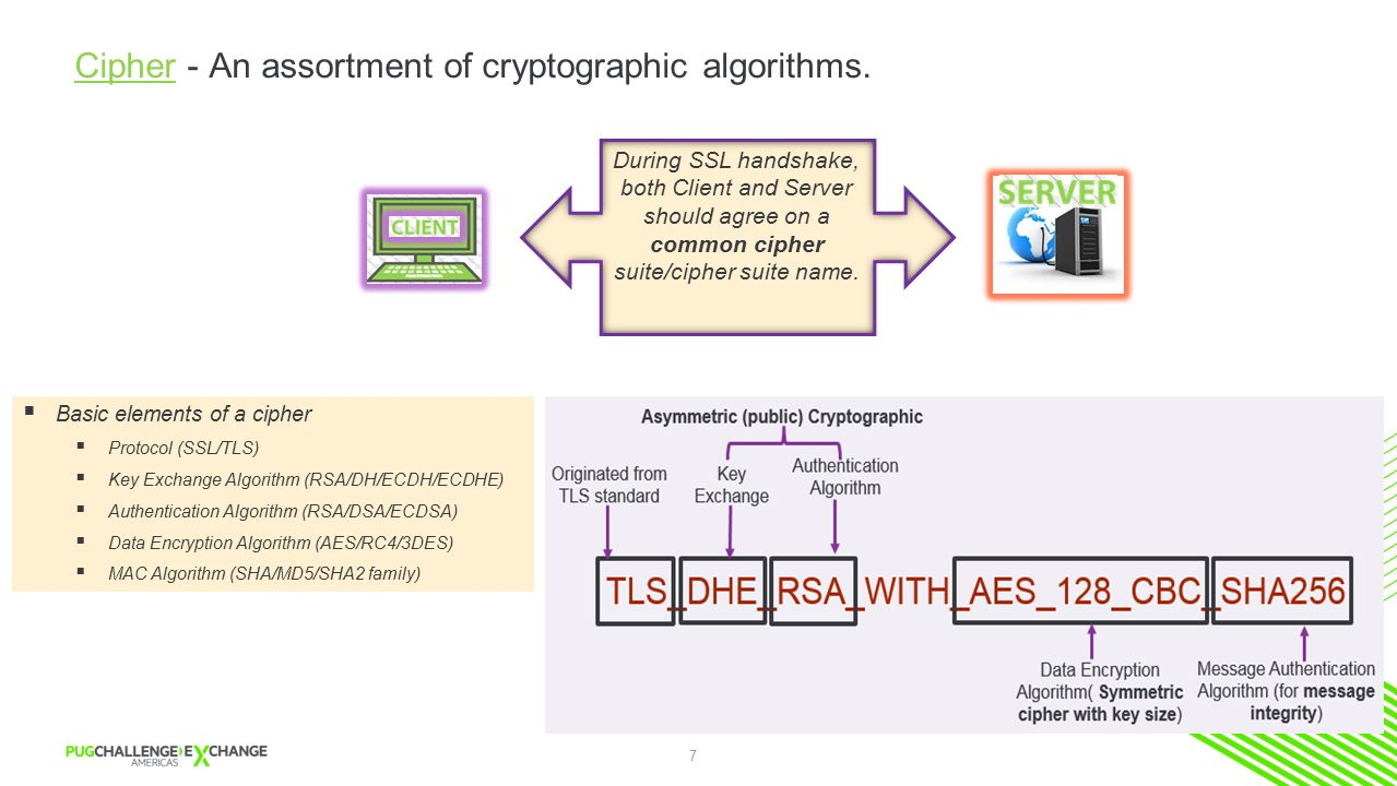 Integrating troubleshooting ssltls connections with various 7 cipher an assortment of cryptographic algorithms xflitez Image collections