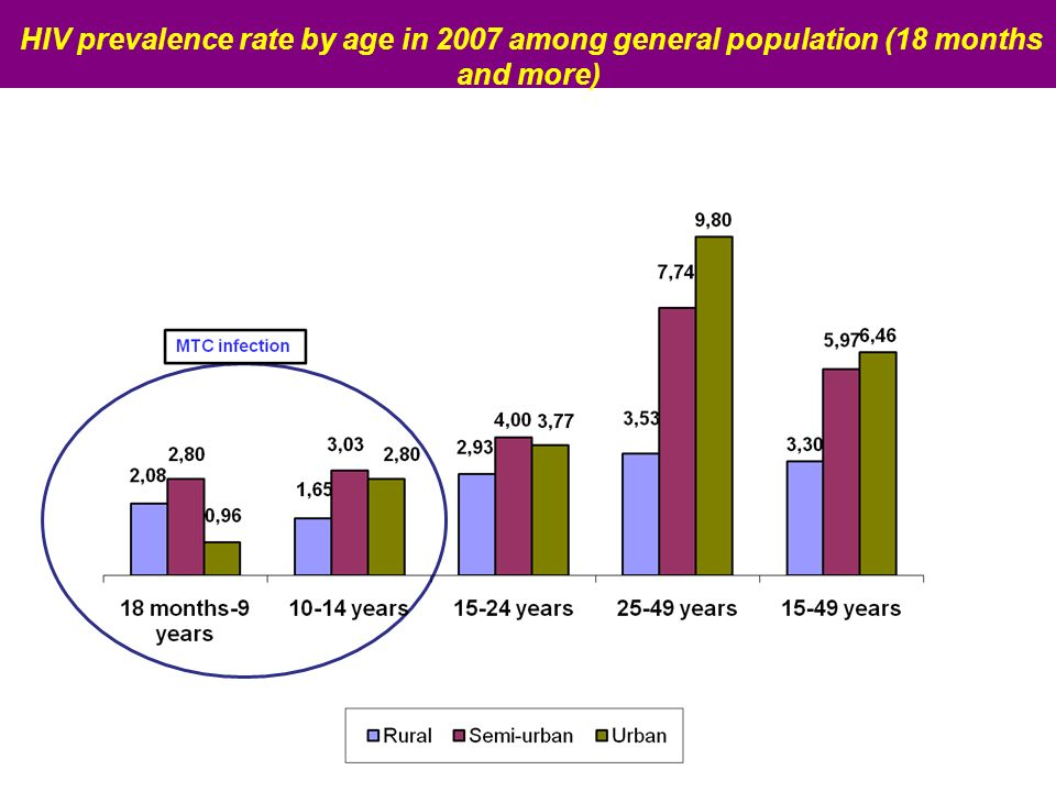 HIV prevalence rate by age in 2007 among general population (18 months and more)