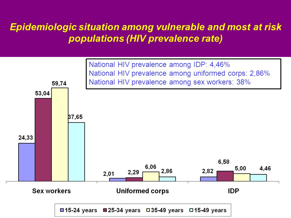 Epidemiologic situation among vulnerable and most at risk populations (HIV prevalence rate) National HIV prevalence among IDP: 4,46% National HIV prevalence among uniformed corps: 2,86% National HIV prevalence among sex workers: 38%