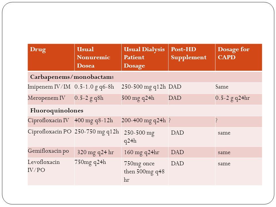 Iv Ciprofloxacin Dose And Hemodialysis