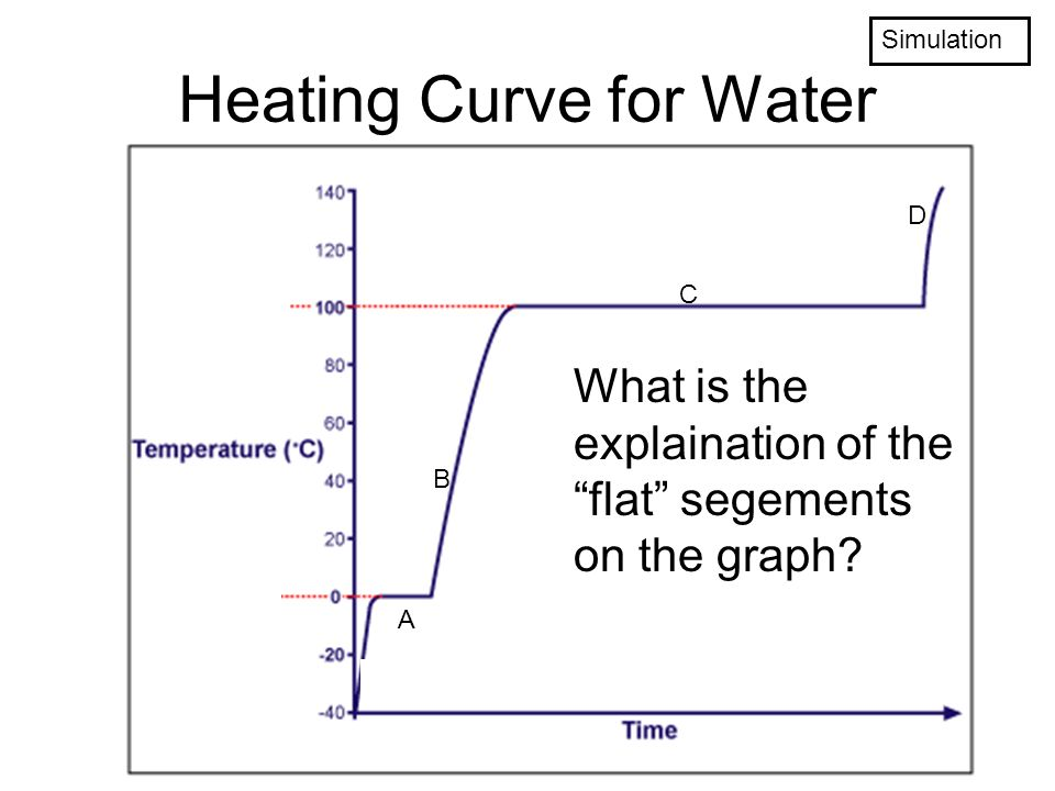 States of Matter Test Review Heating Curve for Water What is the – Heating Curve Worksheet