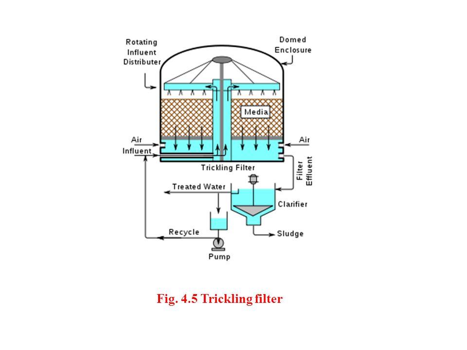 Fig. 4.5 Trickling filter