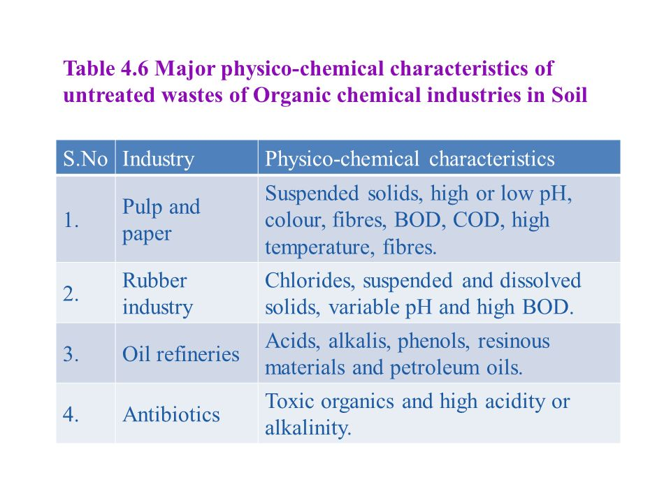 Table 4.6 Major physico-chemical characteristics of untreated wastes of Organic chemical industries in Soil S.NoIndustryPhysico-chemical characteristics 1.