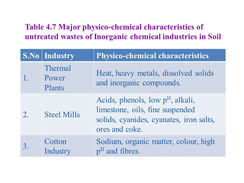 Table 4.7 Major physico-chemical characteristics of untreated wastes of Inorganic chemical industries in Soil S.NoIndustryPhysico-chemical characteristics 1.