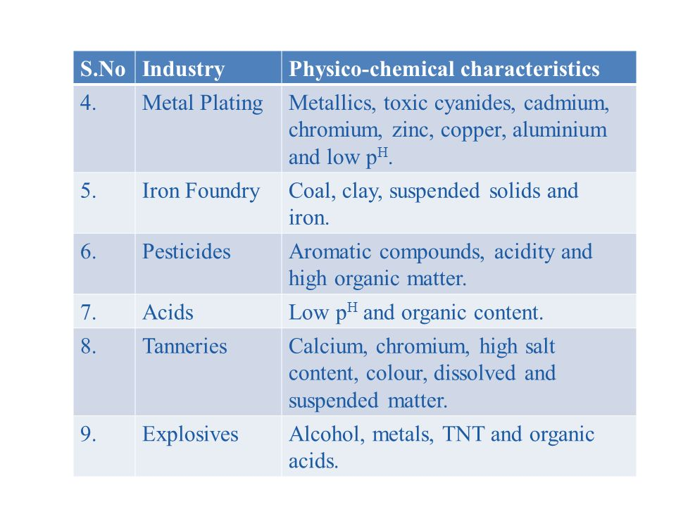 S.NoIndustryPhysico-chemical characteristics 4.Metal PlatingMetallics, toxic cyanides, cadmium, chromium, zinc, copper, aluminium and low p H.