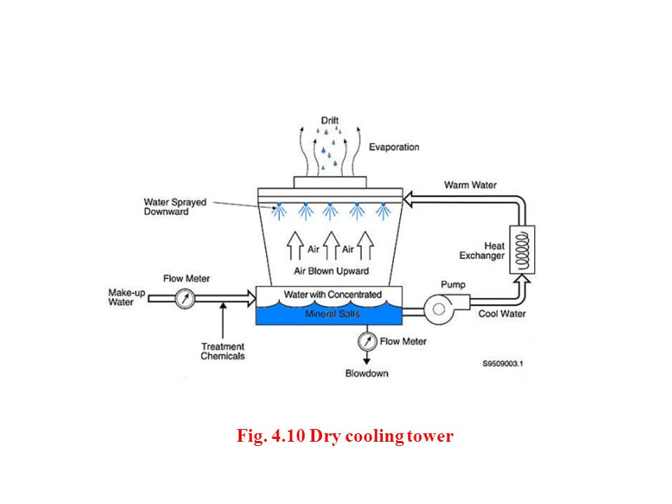 Fig. 4.10 Dry cooling tower