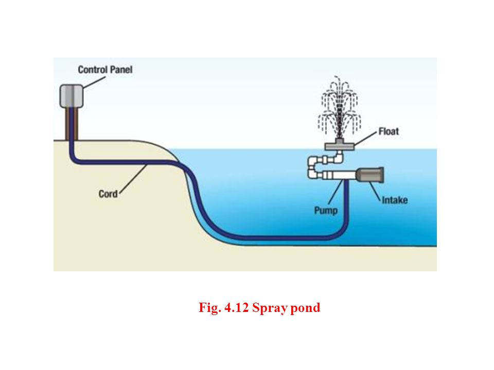 Fig. 4.12 Spray pond