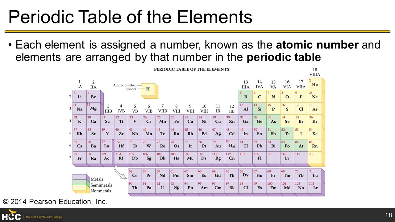 Zn in the periodic table choice image periodic table images what number is zinc on the periodic table images periodic table chem 1405 introductory chemistry houston gamestrikefo Images