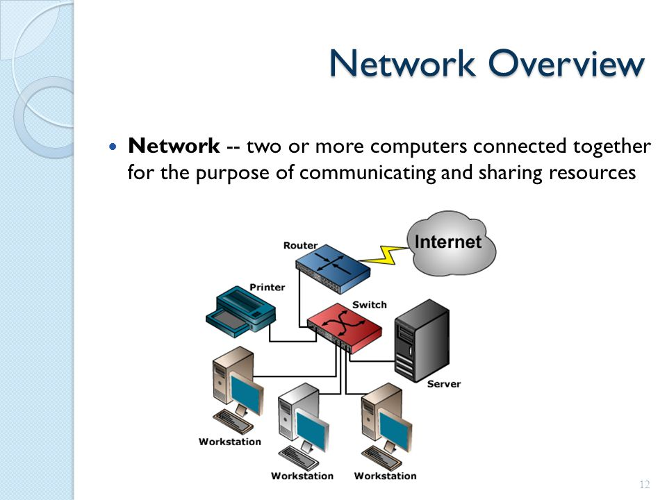 Network Overview Network -- two or more computers connected together for the purpose of communicating and sharing resources 12