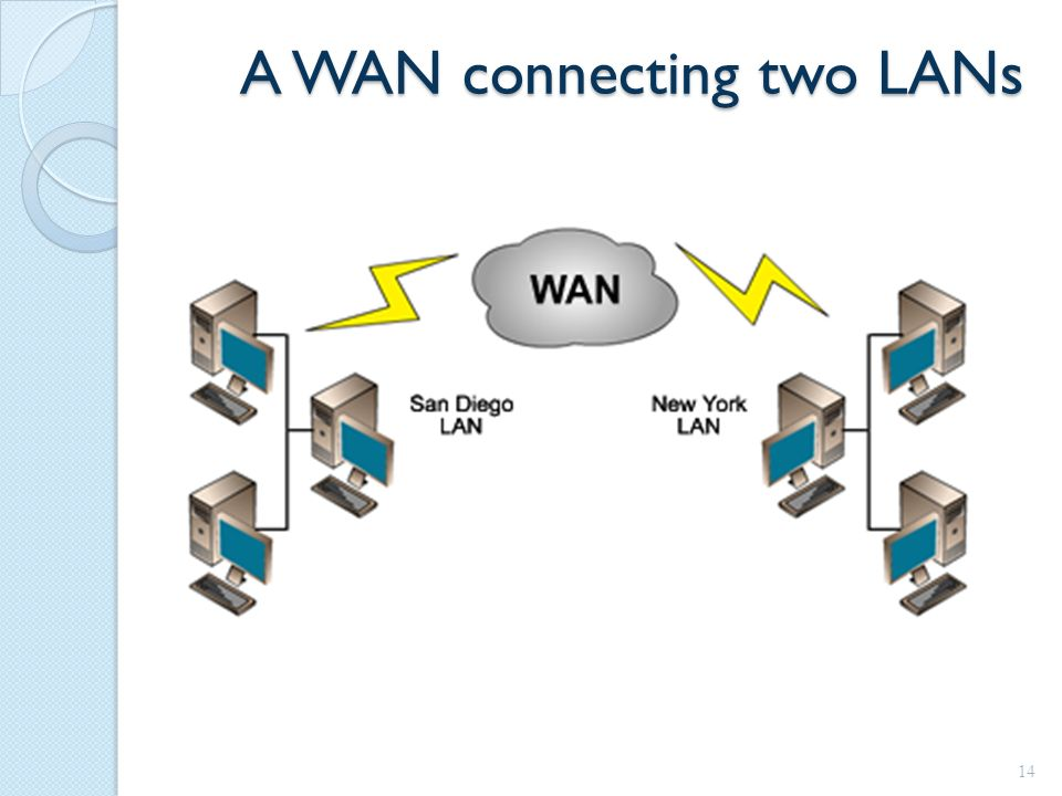 A WAN connecting two LANs 14