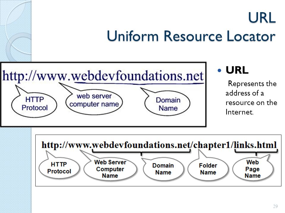 URL Uniform Resource Locator URL Represents the address of a resource on the Internet. 29