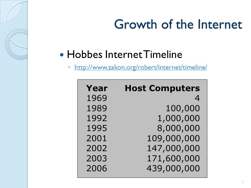 Growth of the Internet Hobbes Internet Timeline ◦ http://www.zakon.org/robert/internet/timeline/ http://www.zakon.org/robert/internet/timeline/ 5 Year 1969 1989 1992 1995 2001 2002 2003 2006 Host Computers 4 100,000 1,000,000 8,000,000 109,000,000 147,000,000 171,600,000 439,000,000