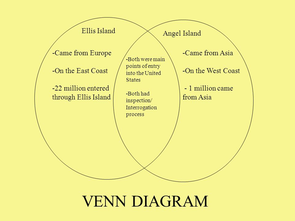 Ellis Island And Angel Island Venn Diagram Yelomdiffusion