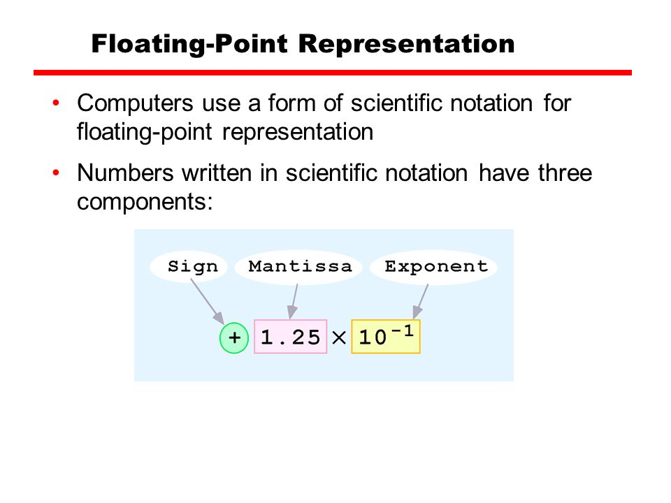 2.1.3. Floating-Point Numbers