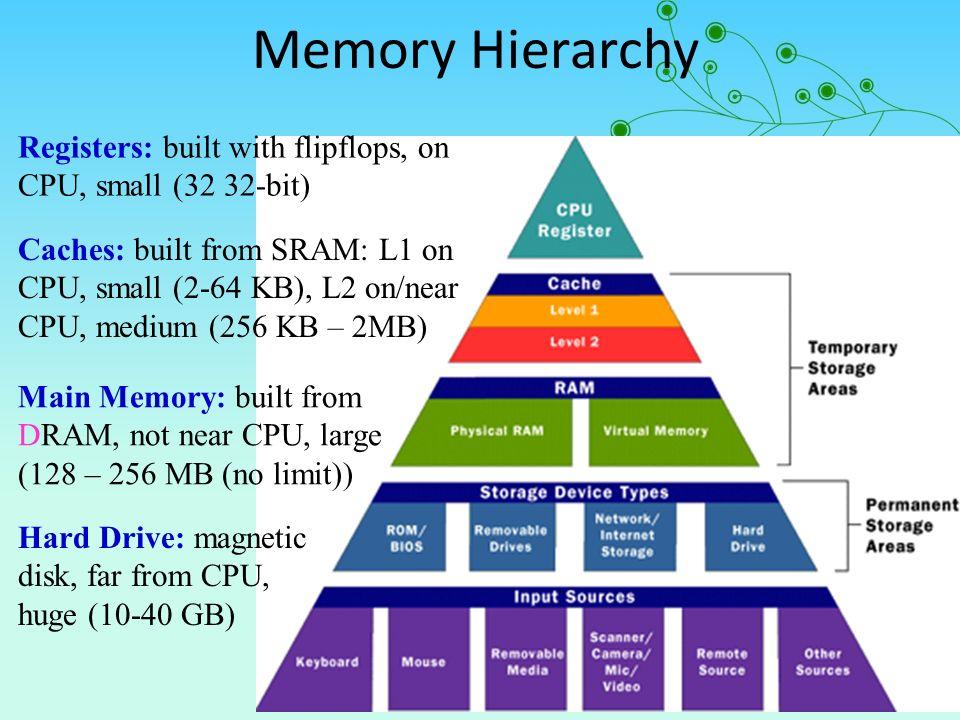 computer memory hierarchy