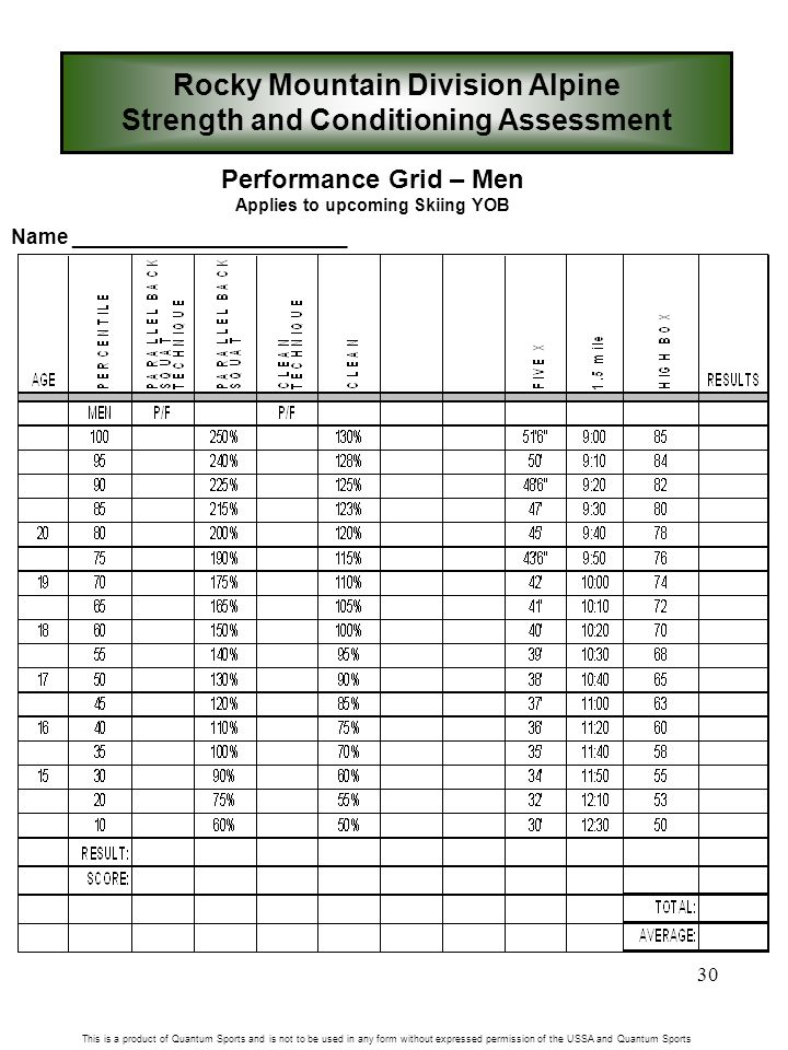 30 Rocky Mountain Division Alpine Strength and Conditioning Assessment This is a product of Quantum Sports and is not to be used in any form without expressed permission of the USSA and Quantum Sports Performance Grid – Men Applies to upcoming Skiing YOB Name ________________________