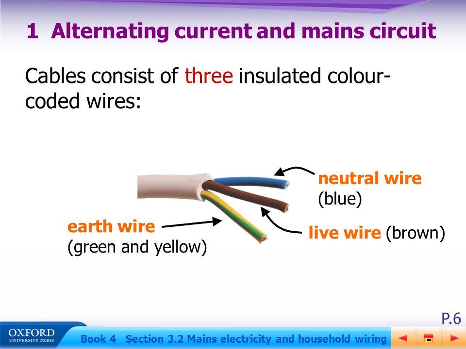 Earth Wire Colour Dolgular