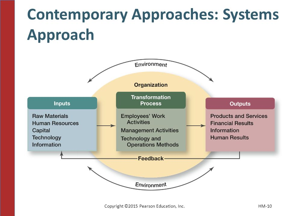 Contemporary Approaches: Systems Approach Copyright ©2015 Pearson Education, Inc.HM-10