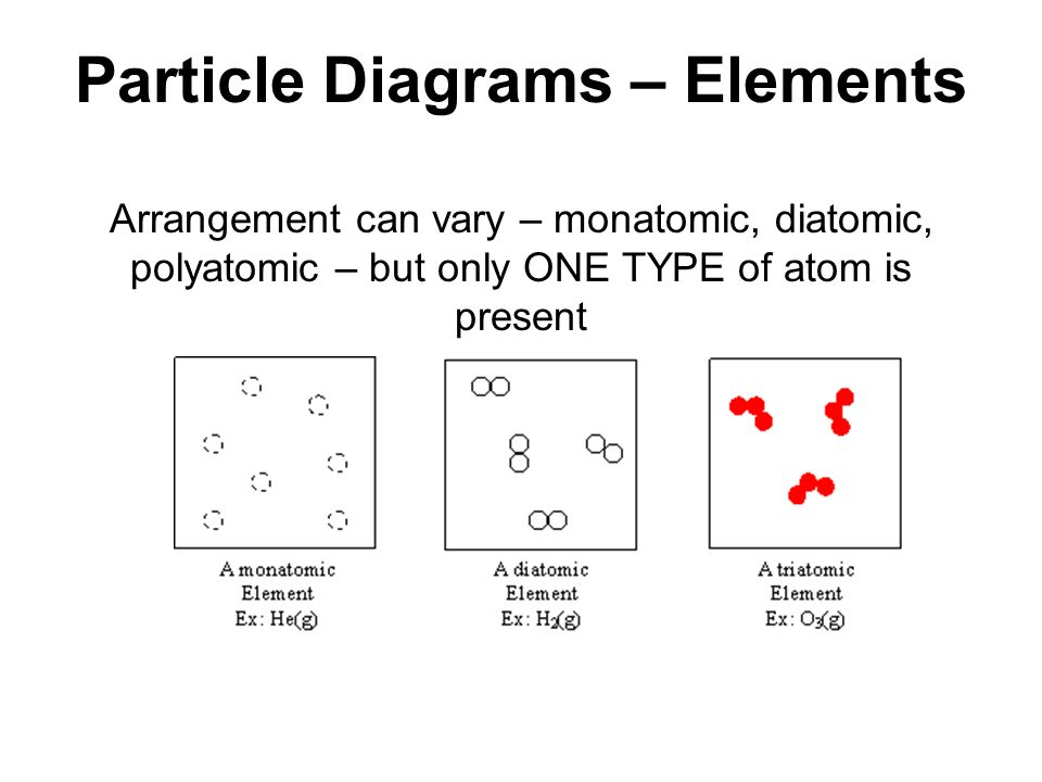 Particle Diagram Diatomic Elements That Shows Wiring Library