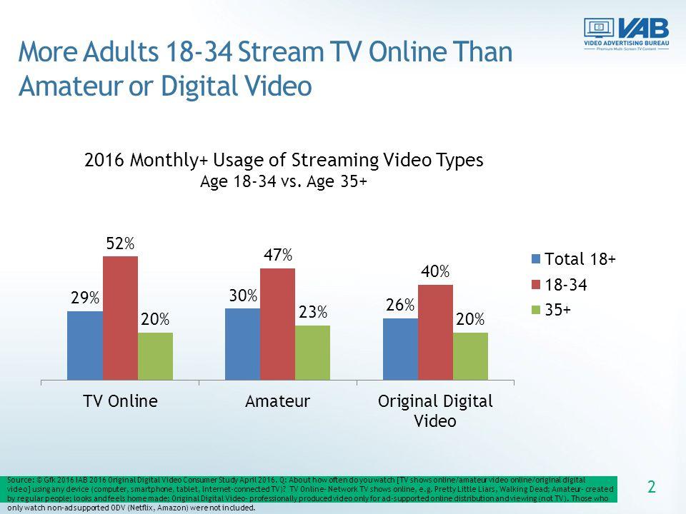 amateur video online