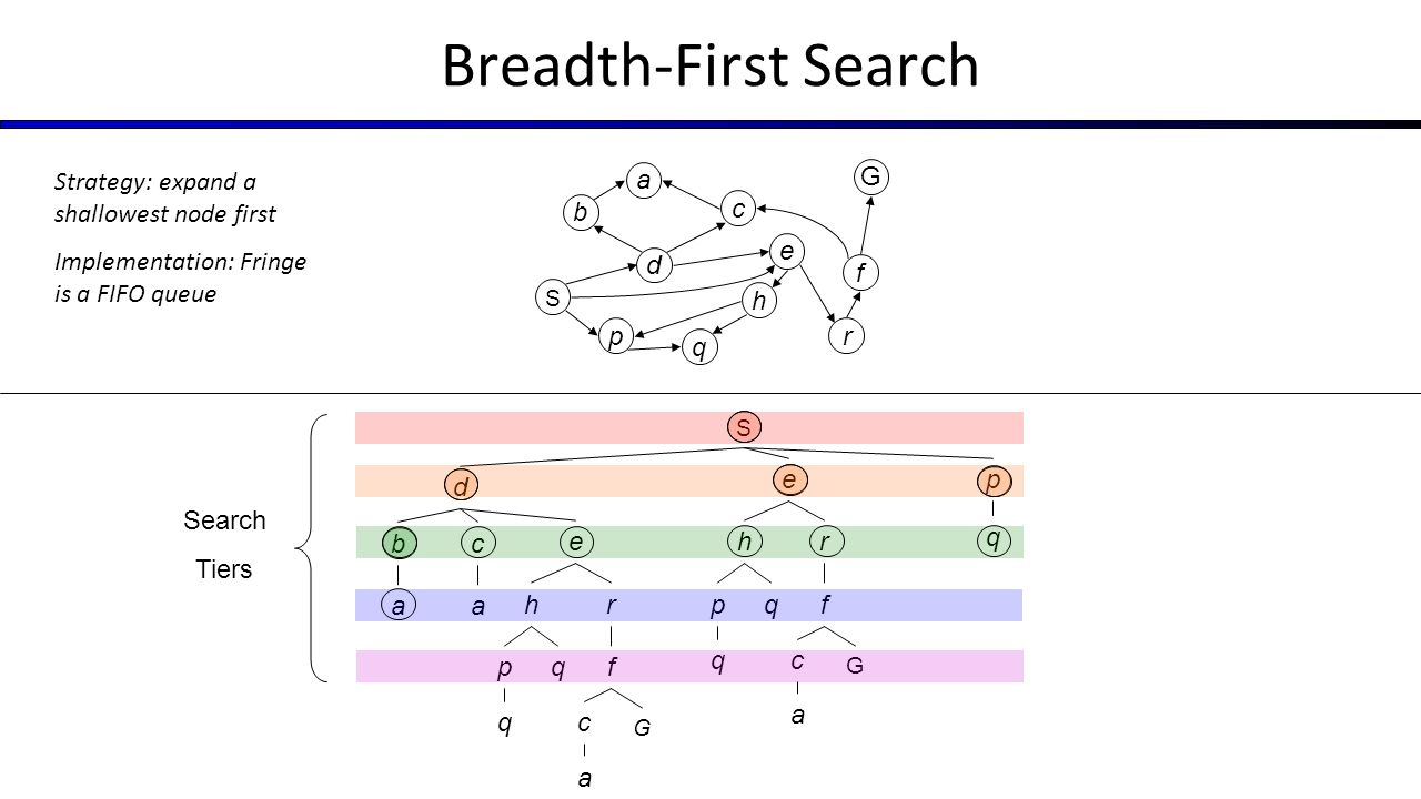 Artificial intelligence search instructors david suter and qince 32 s a b d p a c e p h f r q qc g a q e p h f r q qc g a s g d b p q c e h a f r search tiers strategy expand a shallowest node first implementation pooptronica