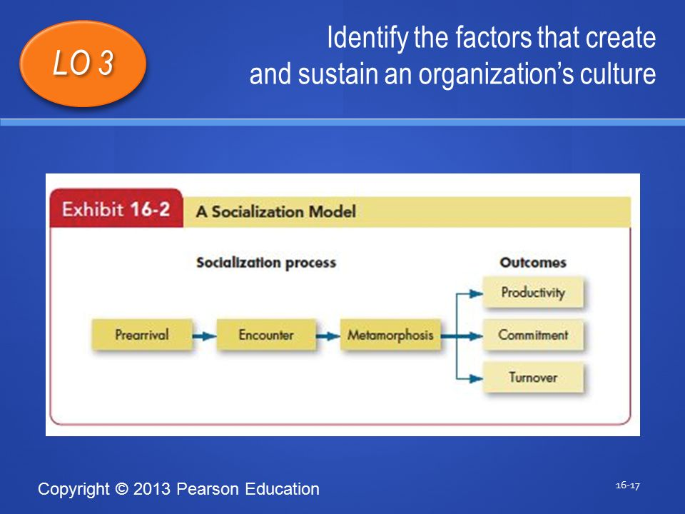 Copyright © 2013 Pearson Education Identify the factors that create and sustain an organization's culture 16-17 LO 3 1