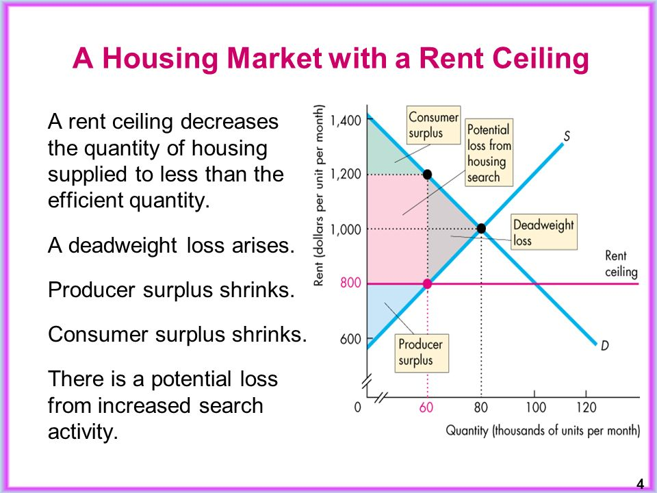 Charming A Rent Ceiling Decreases The Quantity Of Housing Supplied To Less Than The  Efficient Quantity.