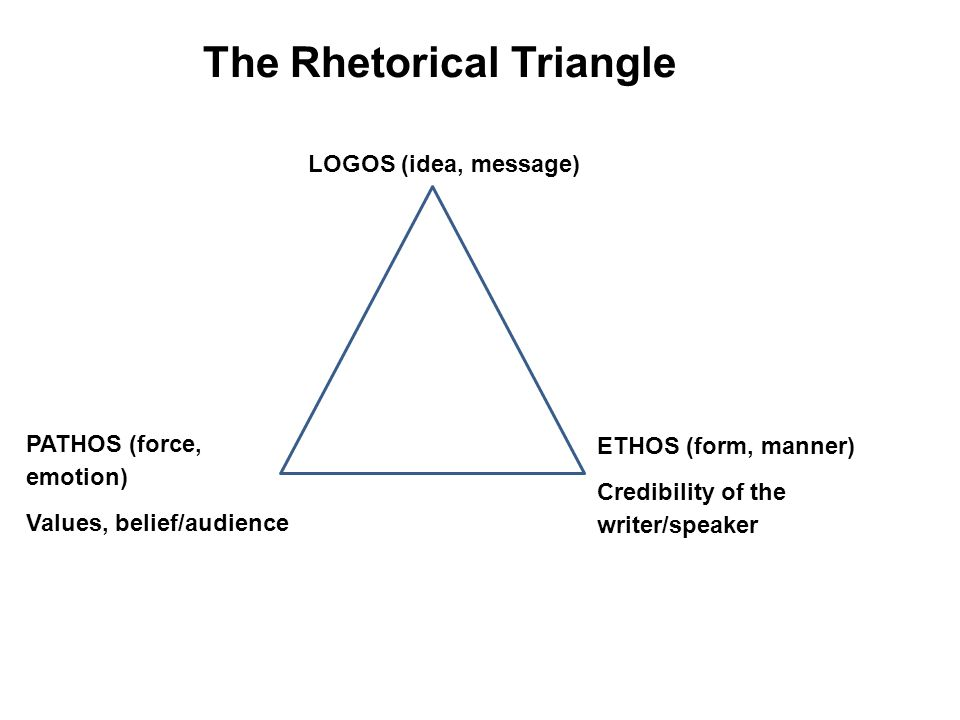 the rhetorical triangle Using the rhetorical triangle when preparing a written document, speech or presentation you should first consider the three elements required for effective.