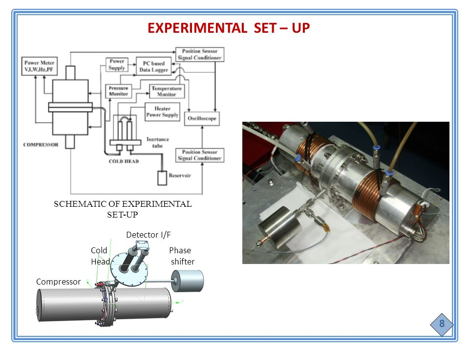 EXPERIMENTAL SET – UP SCHEMATIC OF EXPERIMENTAL SET-UP Cold Head Compressor Phase shifter Detector I/F 8