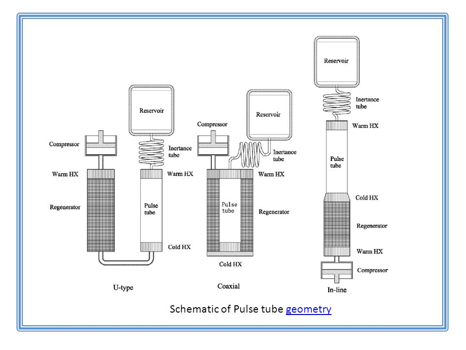 Schematic of Pulse tube geometrygeometry