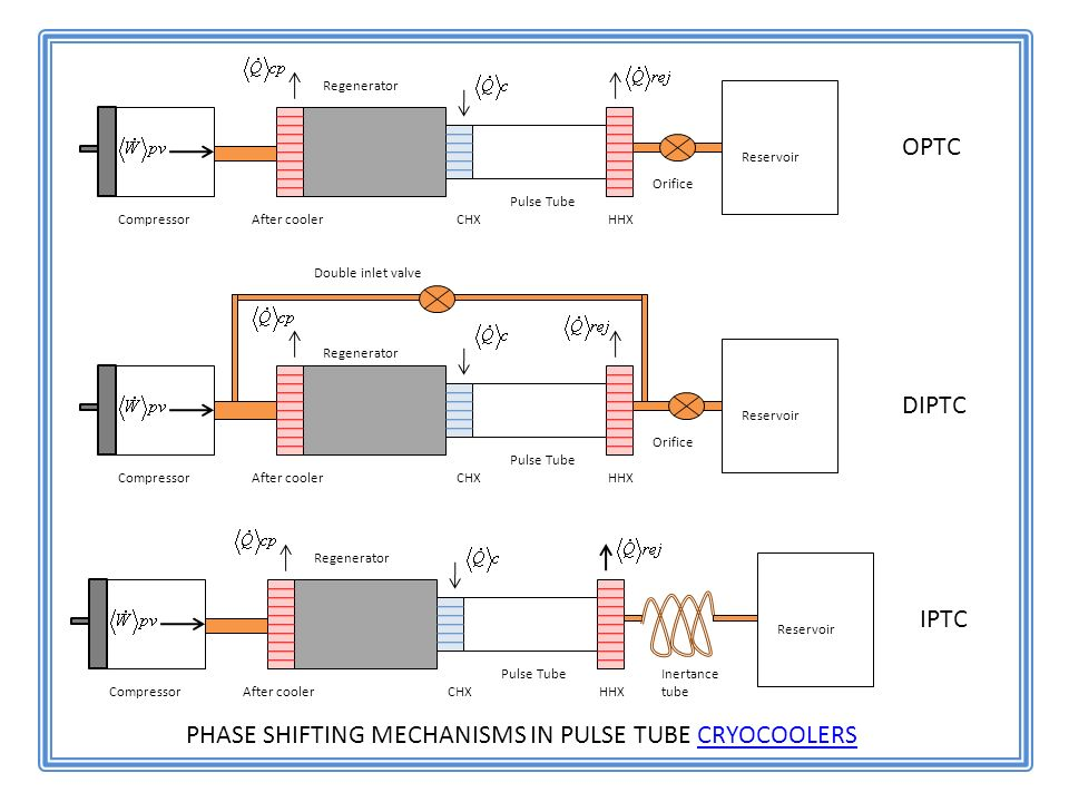 Compressor Pulse Tube CHXHHX Regenerator After cooler Orifice Reservoir Compressor Pulse Tube CHXHHX Regenerator After cooler Orifice Reservoir Double inlet valve Compressor Pulse Tube CHXHHX Regenerator After cooler Inertance tube Reservoir OPTC DIPTC IPTC PHASE SHIFTING MECHANISMS IN PULSE TUBE CRYOCOOLERSCRYOCOOLERS