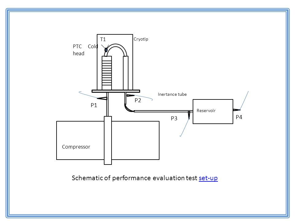 P4 P1 P2 Compressor PTC Cold head Cryotip P3 T1 Inertance tube Reservoir Schematic of performance evaluation test set-upset-up