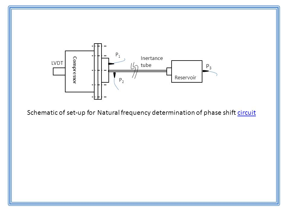 P3P3 P1P1 Compressor Reservoir P2P2 Inertance tube LVDT Schematic of set-up for Natural frequency determination of phase shift circuitcircuit