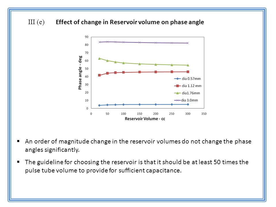 III (e) Effect of change in Reservoir volume on phase angle  An order of magnitude change in the reservoir volumes do not change the phase angles significantly.