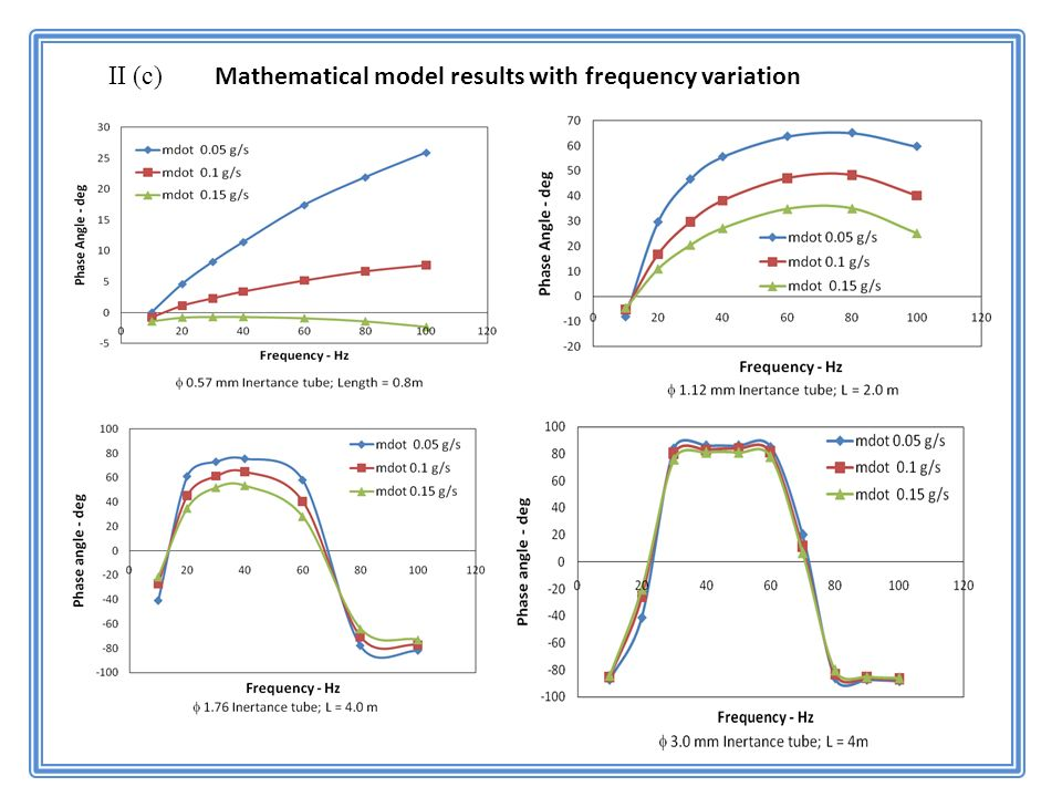 II (c) Mathematical model results with frequency variation