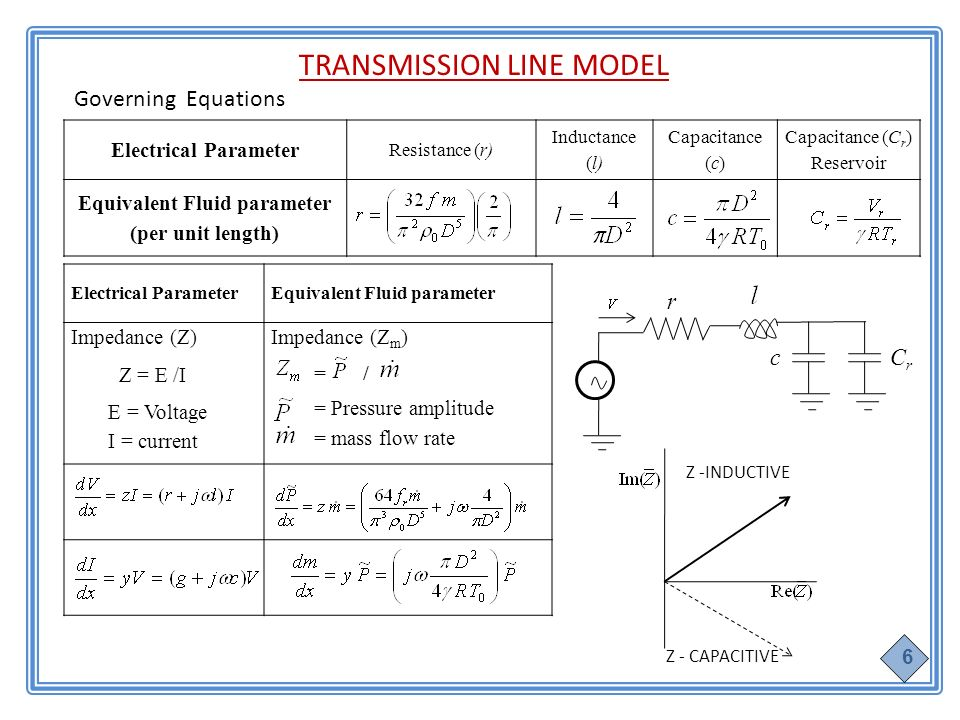 Electrical Parameter Resistance (r) Inductance (l) Capacitance (c) Capacitance (C r ) Reservoir Equivalent Fluid parameter (per unit length) TRANSMISSION LINE MODEL Governing Equations Electrical ParameterEquivalent Fluid parameter Impedance (Z) Z = E /I E = Voltage I = current Impedance (Z m ) = / = Pressure amplitude = mass flow rate 6 r cCrCr Z -INDUCTIVE Z - CAPACITIVE