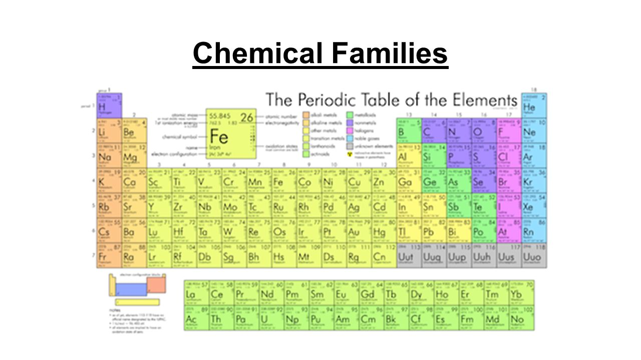 Patterns in the periodic table nelson science perspectives 9 pg 4 chemical families gamestrikefo Image collections