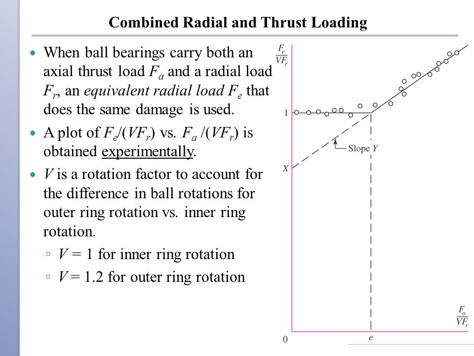 Combined Radial and Thrust Loading When ball bearings carry both an axial thrust load F a and a radial load F r, an equivalent radial load F e that does the same damage is used.