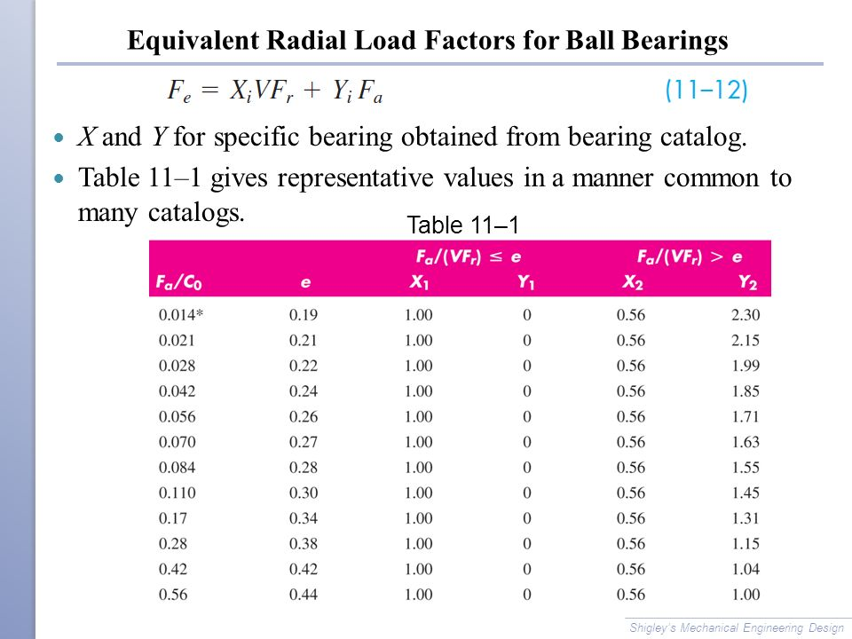 Equivalent Radial Load Factors for Ball Bearings X and Y for specific bearing obtained from bearing catalog.